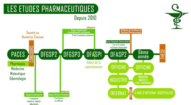 Comment devenir pharmacienne
